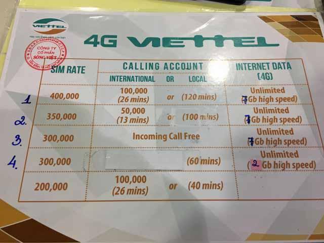 ViettelプリペイドSIMカード価格表